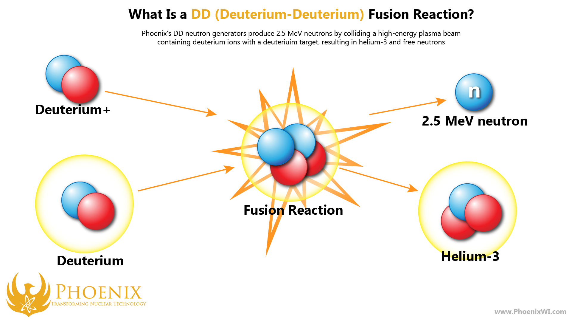 Phoenix's DD fusion reaction